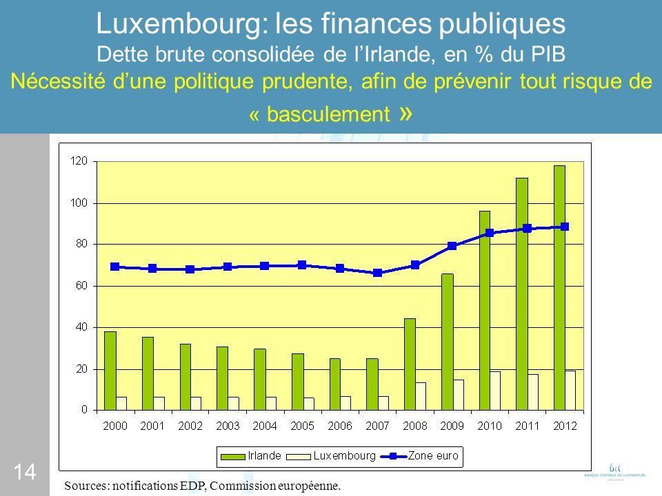 14 Luxembourg: les finances publiques Dette brute consolidée de lIrlande, en % du PIB Nécessité dune politique prudente, afin de prévenir tout risque de « basculement » Sources: notifications EDP, Commission européenne.