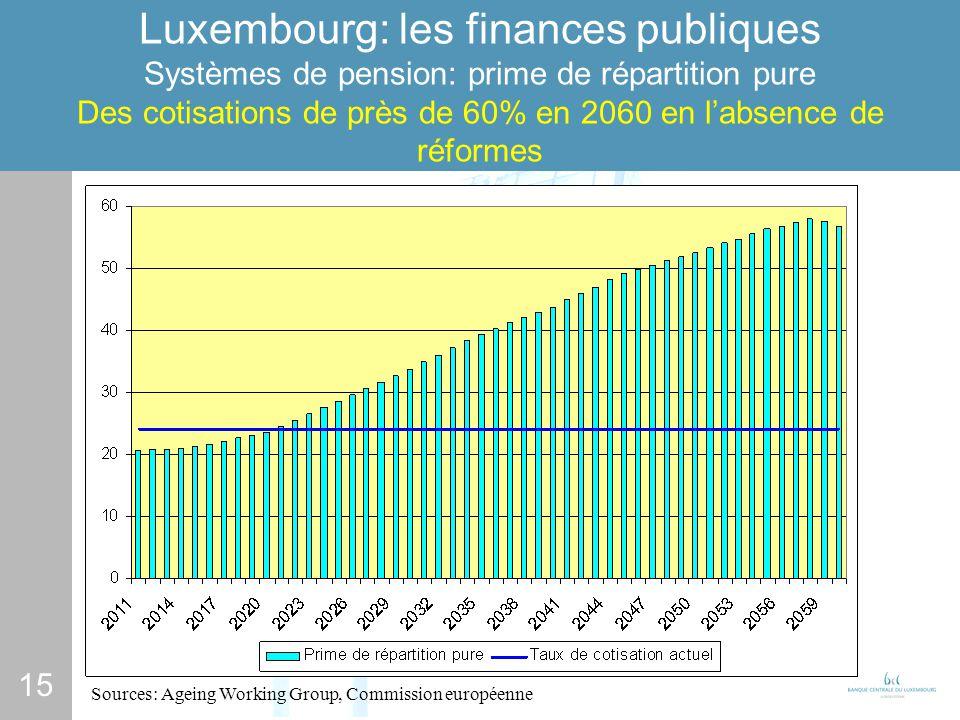 15 Luxembourg: les finances publiques Systèmes de pension: prime de répartition pure Des cotisations de près de 60% en 2060 en labsence de réformes Sources: Ageing Working Group, Commission européenne