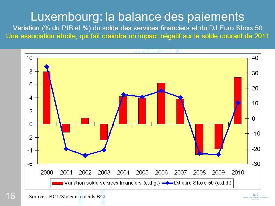 16 Luxembourg: la balance des paiements Variation (% du PIB et %) du solde des services financiers et du DJ Euro Stoxx 50 Une association étroite, qui fait craindre un impact négatif sur le solde courant de 2011 Sources: BCL/Statec et calculs BCL