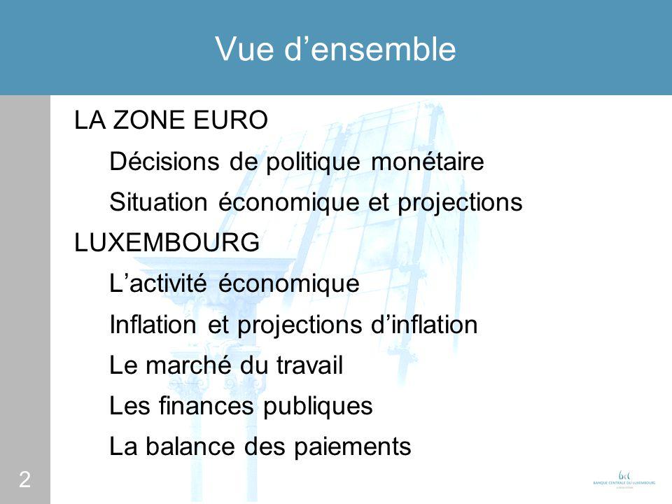 2 Vue densemble LA ZONE EURO Décisions de politique monétaire Situation économique et projections LUXEMBOURG Lactivité économique Inflation et projections dinflation Le marché du travail Les finances publiques La balance des paiements