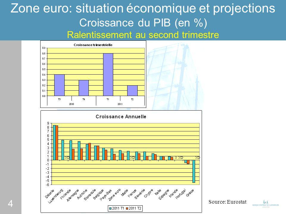 4 Zone euro: situation économique et projections Croissance du PIB (en %) Ralentissement au second trimestre Source: Eurostat ND 0 ND
