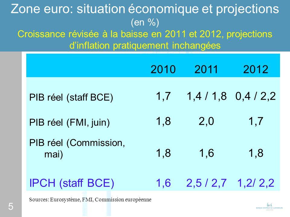 5 Zone euro: situation économique et projections (en %) Croissance révisée à la baisse en 2011 et 2012, projections dinflation pratiquement inchangées 201020112012 PIB réel (staff BCE) 1,71,4 / 1,80,4 / 2,2 PIB réel (FMI, juin) 1,82,01,7 PIB réel (Commission, mai) 1,81,61,8 IPCH (staff BCE)1,62,5 / 2,71,2/ 2,2 Sources: Eurosystème, FMI, Commission européenne