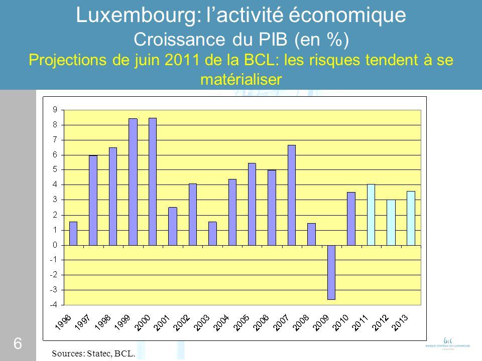 6 Luxembourg: lactivité économique Croissance du PIB (en %) Projections de juin 2011 de la BCL: les risques tendent à se matérialiser Sources: Statec, BCL.