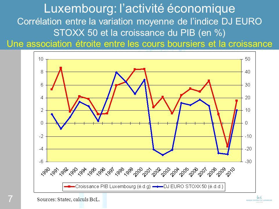7 Luxembourg: lactivité économique Corrélation entre la variation moyenne de lindice DJ EURO STOXX 50 et la croissance du PIB (en %) Une association étroite entre les cours boursiers et la croissance Sources: Statec, calculs BcL.