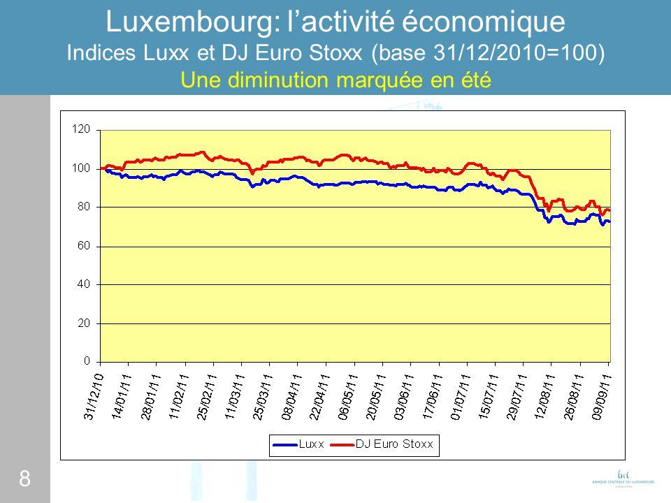 8 Luxembourg: lactivité économique Indices Luxx et DJ Euro Stoxx (base 31/12/2010=100) Une diminution marquée en été