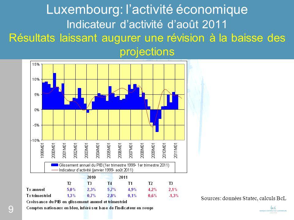 9 Luxembourg: lactivité économique Indicateur dactivité daoût 2011 Résultats laissant augurer une révision à la baisse des projections Sources: données Statec, calculs BcL