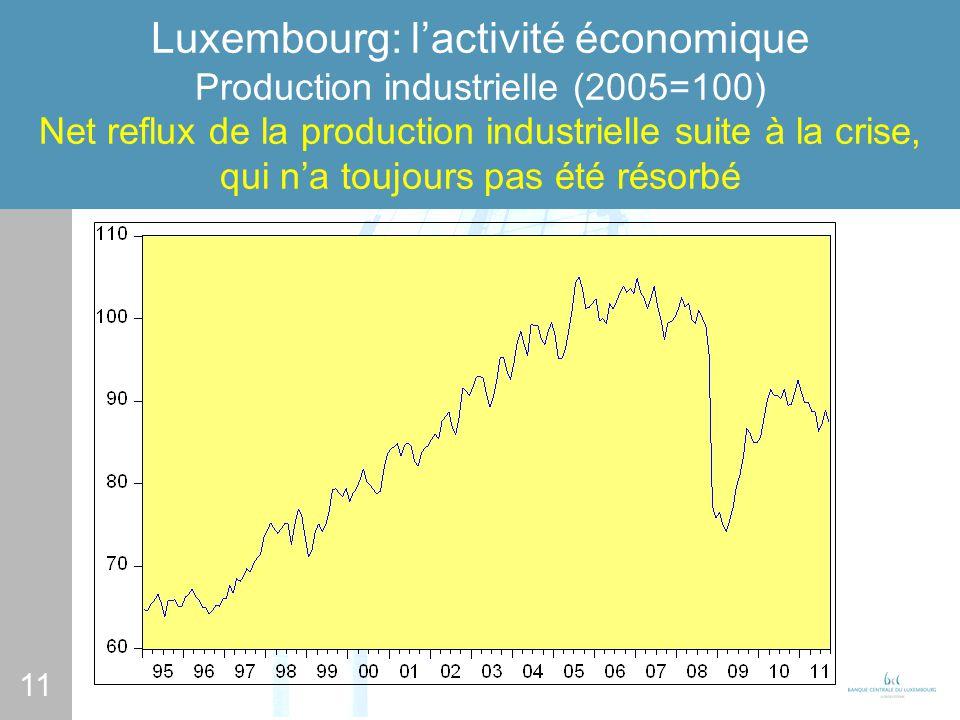 11 Luxembourg: lactivité économique Production industrielle (2005=100) Net reflux de la production industrielle suite à la crise, qui na toujours pas été résorbé