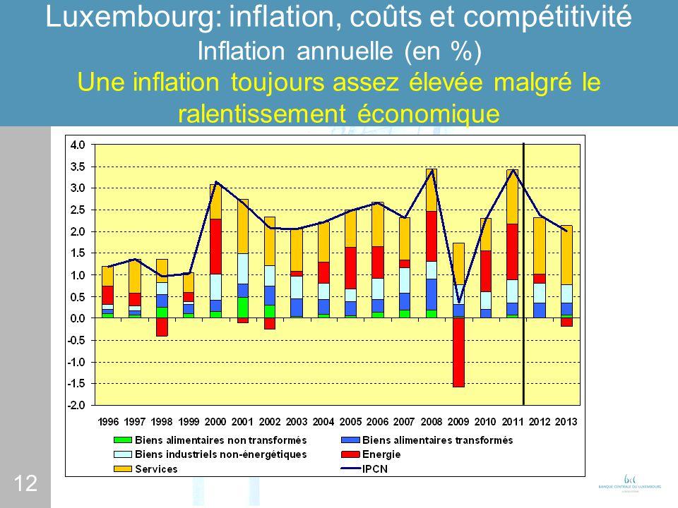12 Luxembourg: inflation, coûts et compétitivité Inflation annuelle (en %) Une inflation toujours assez élevée malgré le ralentissement économique