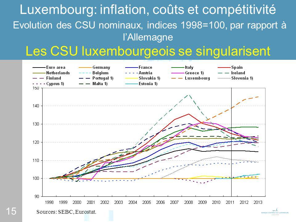 15 Luxembourg: inflation, coûts et compétitivité Evolution des CSU nominaux, indices 1998=100, par rapport à lAllemagne Les CSU luxembourgeois se singularisent Sources: SEBC, Eurostat.