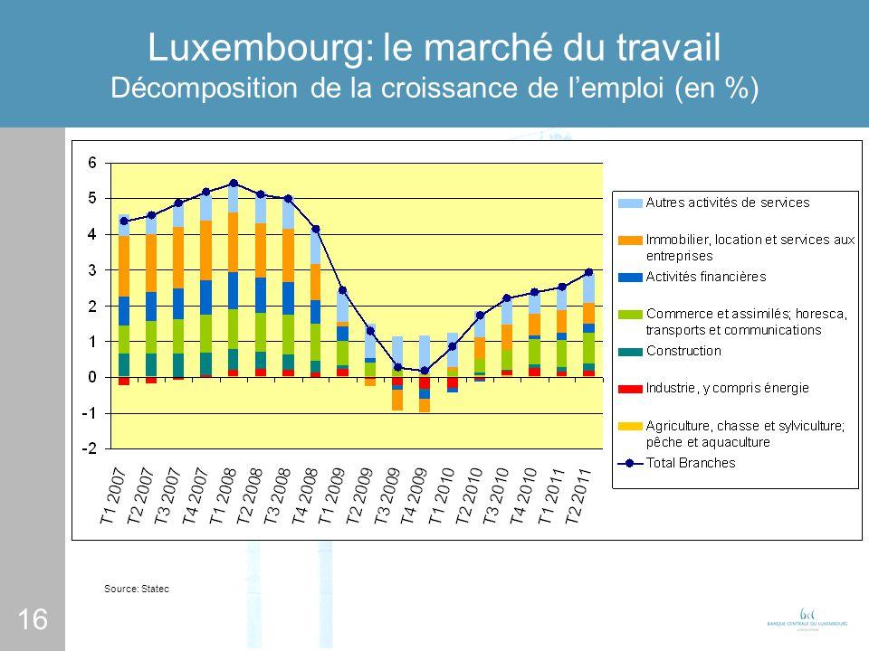 16 Luxembourg: le marché du travail Décomposition de la croissance de lemploi (en %) Source: Statec