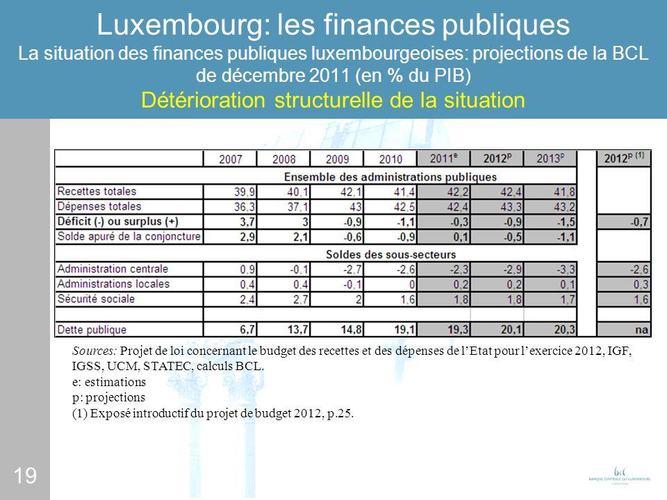 19 Luxembourg: les finances publiques La situation des finances publiques luxembourgeoises: projections de la BCL de décembre 2011 (en % du PIB) Détérioration structurelle de la situation Sources: Projet de loi concernant le budget des recettes et des dépenses de lEtat pour lexercice 2012, IGF, IGSS, UCM, STATEC, calculs BCL.