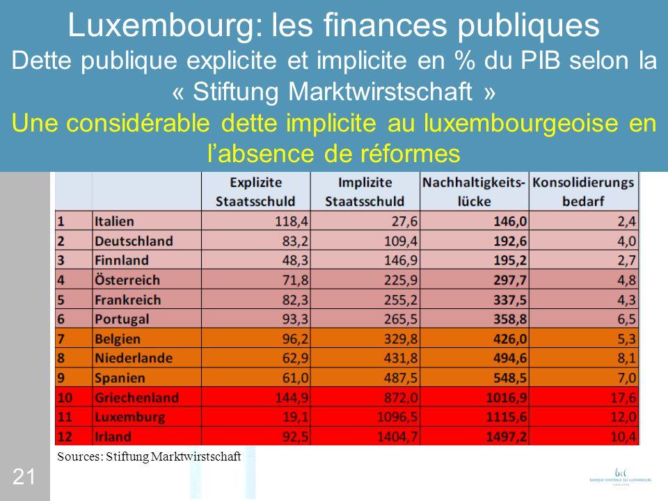 21 Luxembourg: les finances publiques Dette publique explicite et implicite en % du PIB selon la « Stiftung Marktwirstschaft » Une considérable dette implicite au luxembourgeoise en labsence de réformes Sources: Stiftung Marktwirstschaft