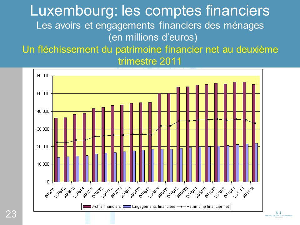 23 Luxembourg: les comptes financiers Les avoirs et engagements financiers des ménages (en millions deuros) Un fléchissement du patrimoine financier net au deuxième trimestre 2011
