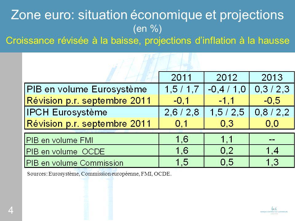 5 Luxembourg: lactivité économique Croissance du PIB (en %) Projections de décembre 2011 de la BCL Sources: Statec, BCL.
