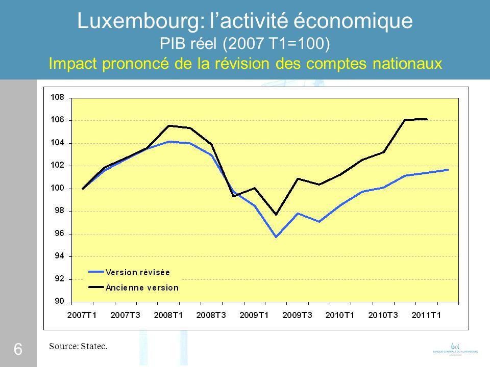 6 Luxembourg: lactivité économique PIB réel (2007 T1=100) Impact prononcé de la révision des comptes nationaux Source: Statec.