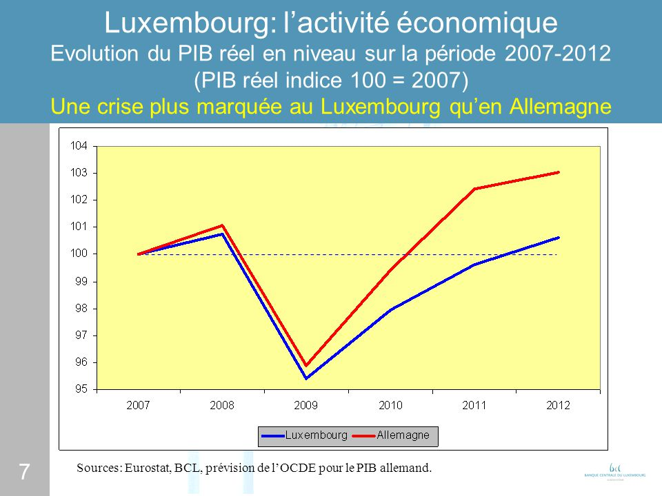 7 Luxembourg: lactivité économique Evolution du PIB réel en niveau sur la période 2007-2012 (PIB réel indice 100 = 2007) Une crise plus marquée au Luxembourg quen Allemagne Sources: Eurostat, BCL, prévision de lOCDE pour le PIB allemand.