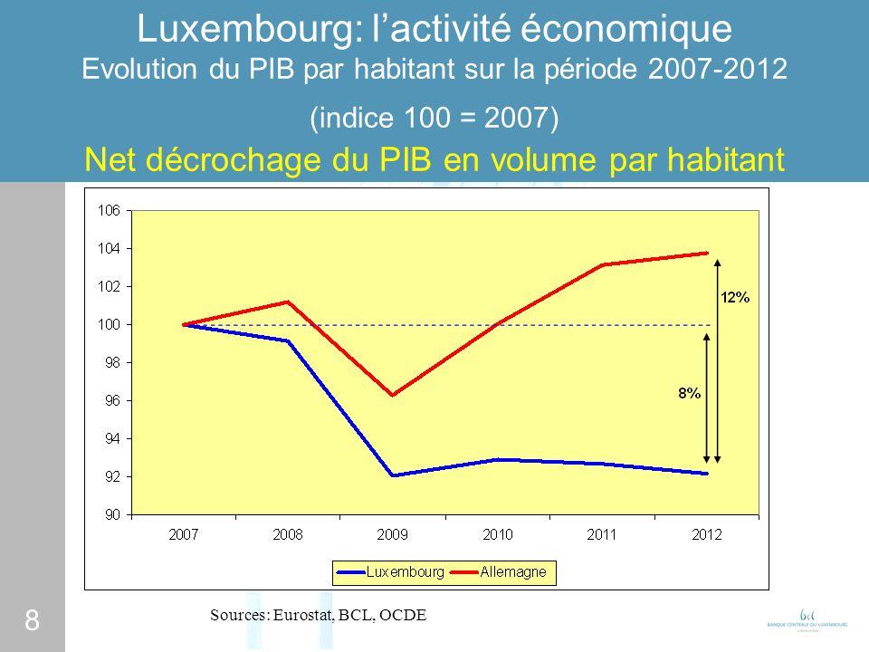 8 Luxembourg: lactivité économique Evolution du PIB par habitant sur la période 2007-2012 (indice 100 = 2007) Net décrochage du PIB en volume par habitant Sources: Eurostat, BCL, OCDE