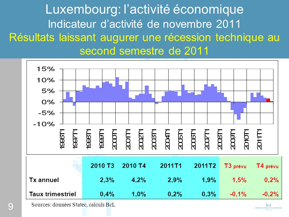10 Luxembourg: lactivité économique Indicateurs de confiance Sources: Statec, BCL
