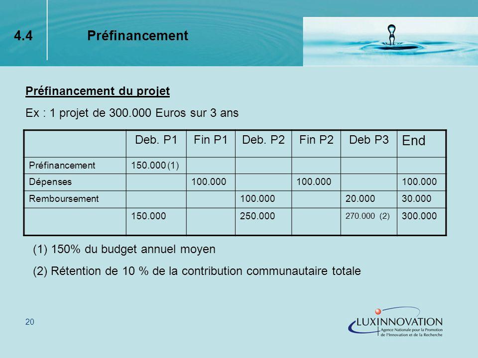 20 Préfinancement du projet Ex : 1 projet de 300.000 Euros sur 3 ans 4.4 Préfinancement Deb.