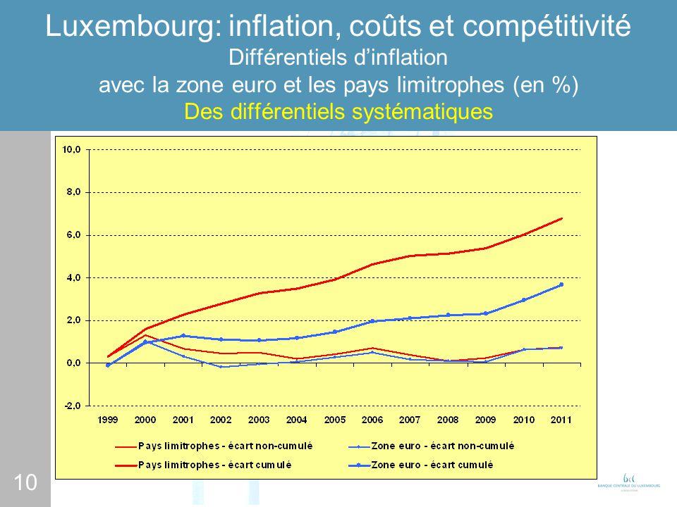 10 Luxembourg: inflation, coûts et compétitivité Différentiels dinflation avec la zone euro et les pays limitrophes (en %) Des différentiels systématiques