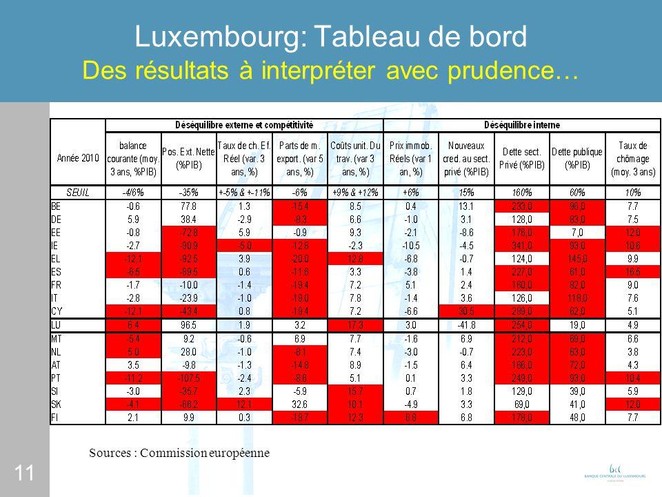 11 Luxembourg: Tableau de bord Des résultats à interpréter avec prudence… Sources : Commission européenne