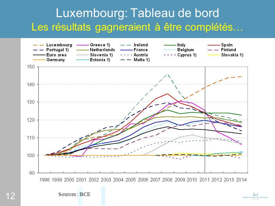 12 Luxembourg: Tableau de bord Les résultats gagneraient à être complétés… Sources : BCE