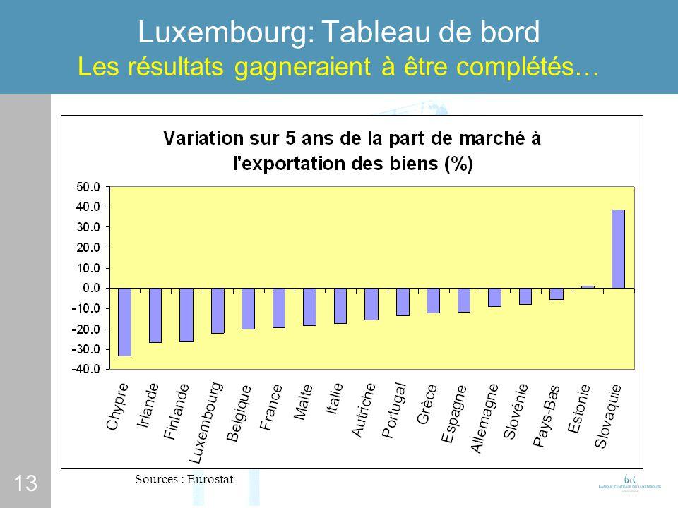 13 Luxembourg: Tableau de bord Les résultats gagneraient à être complétés… Sources : Eurostat