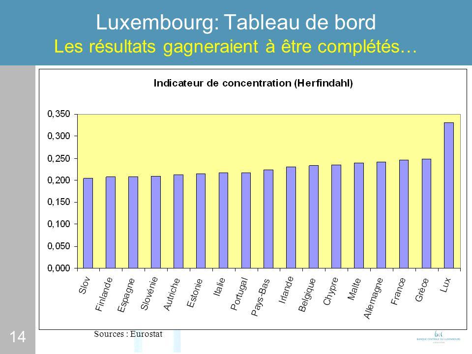 14 Luxembourg: Tableau de bord Les résultats gagneraient à être complétés… Sources : Eurostat