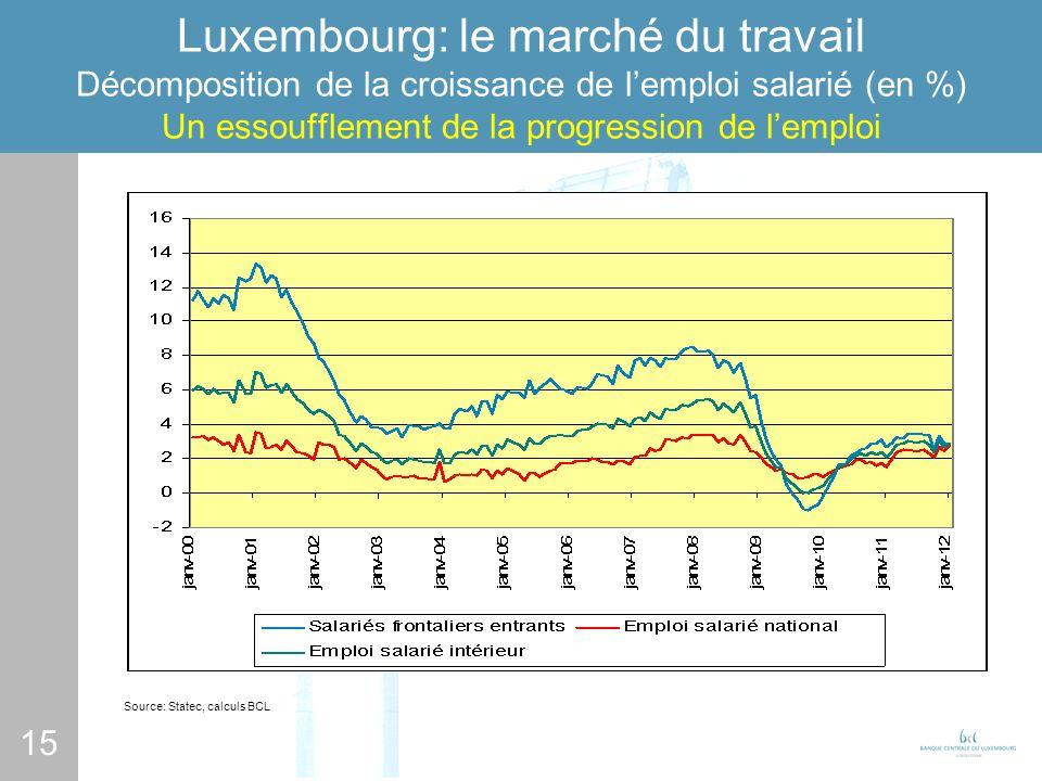 15 Luxembourg: le marché du travail Décomposition de la croissance de lemploi salarié (en %) Un essoufflement de la progression de lemploi Source: Sta