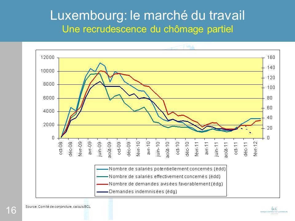 16 Luxembourg: le marché du travail Une recrudescence du chômage partiel Source: Comité de conjoncture, calculs BCL
