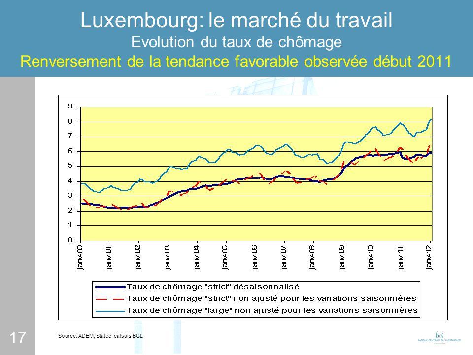17 Luxembourg: le marché du travail Evolution du taux de chômage Renversement de la tendance favorable observée début 2011 Source: ADEM, Statec, calsuls BCL