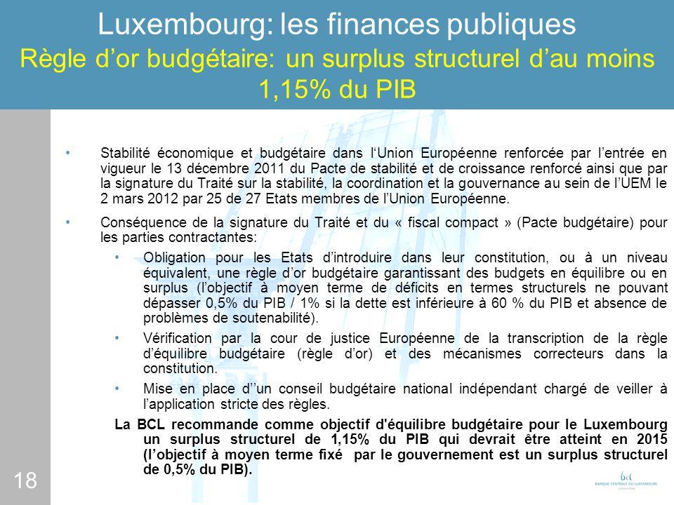18 Luxembourg: les finances publiques Règle dor budgétaire: un surplus structurel dau moins 1,15% du PIB Stabilité économique et budgétaire dans lUnion Européenne renforcée par lentrée en vigueur le 13 décembre 2011 du Pacte de stabilité et de croissance renforcé ainsi que par la signature du Traité sur la stabilité, la coordination et la gouvernance au sein de lUEM le 2 mars 2012 par 25 de 27 Etats membres de lUnion Européenne.