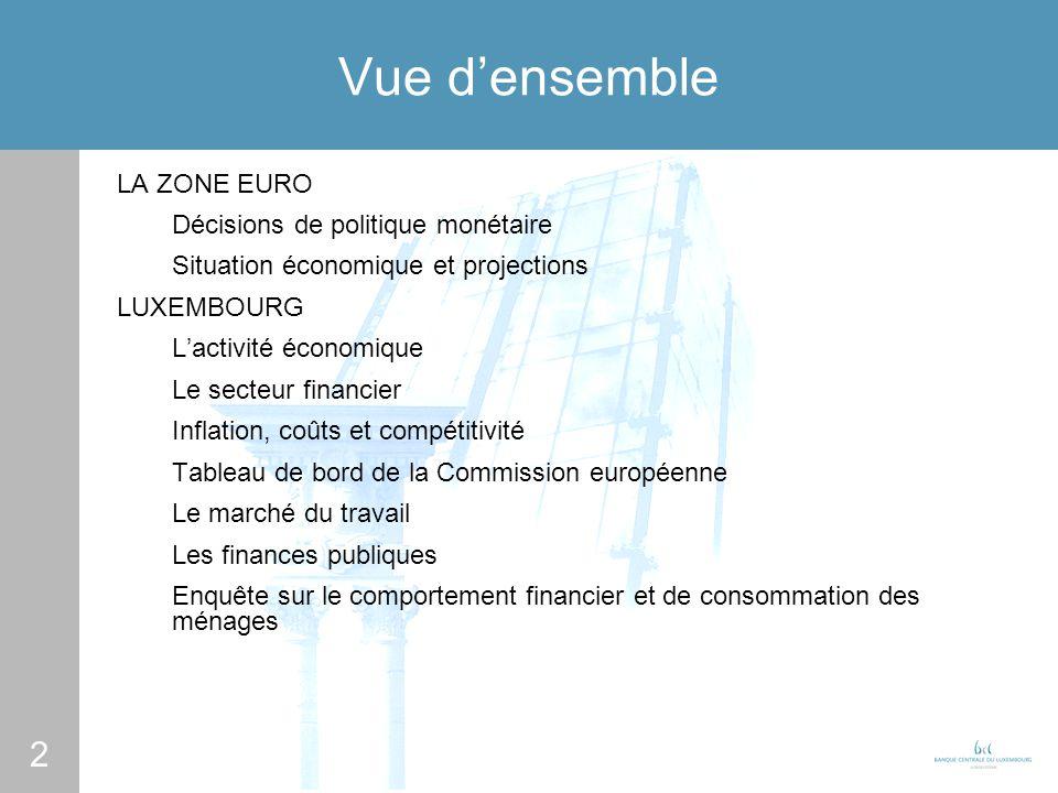 2 Vue densemble LA ZONE EURO Décisions de politique monétaire Situation économique et projections LUXEMBOURG Lactivité économique Le secteur financier Inflation, coûts et compétitivité Tableau de bord de la Commission européenne Le marché du travail Les finances publiques Enquête sur le comportement financier et de consommation des ménages