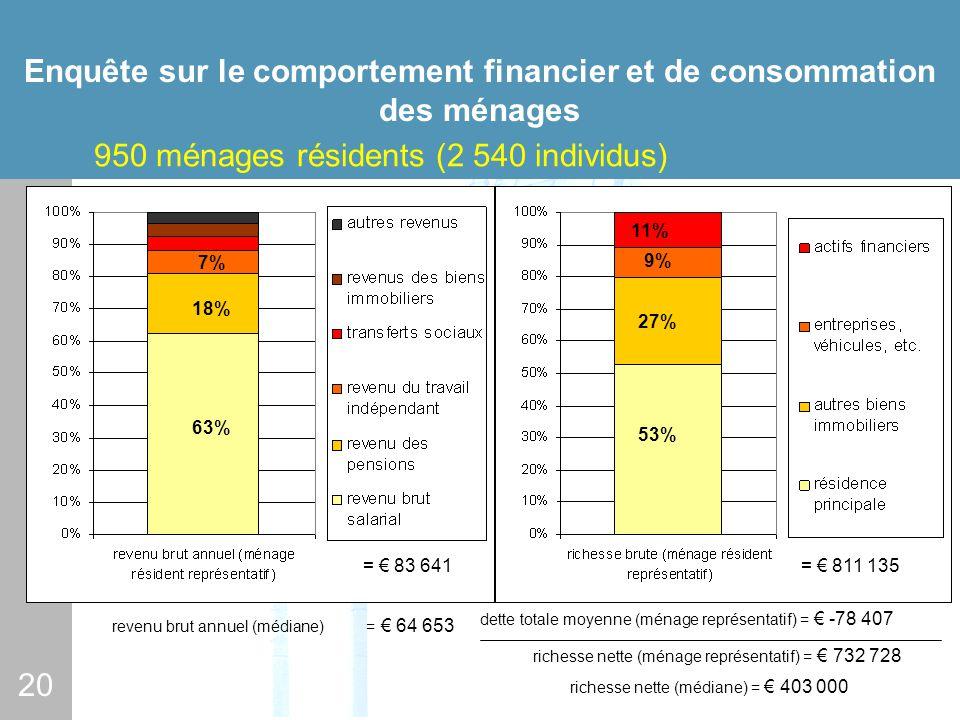 20 Enquête sur le comportement financier et de consommation des ménages 950 ménages résidents (2 540 individus) 63% 18% 7% = 83 641 revenu brut annuel