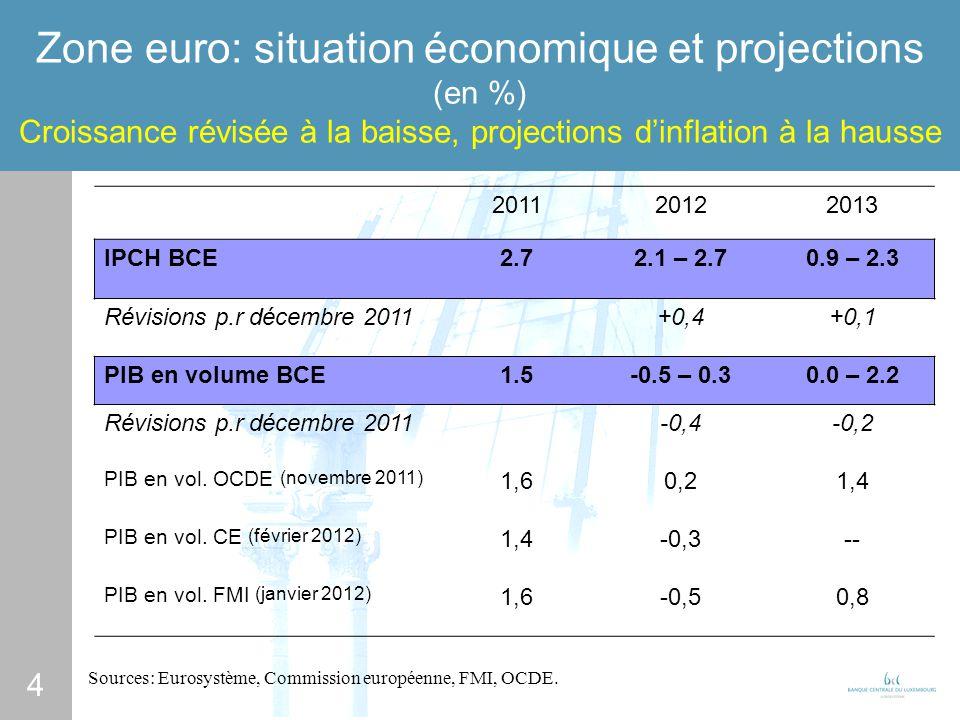 4 Zone euro: situation économique et projections (en %) Croissance révisée à la baisse, projections dinflation à la hausse Sources: Eurosystème, Commission européenne, FMI, OCDE.