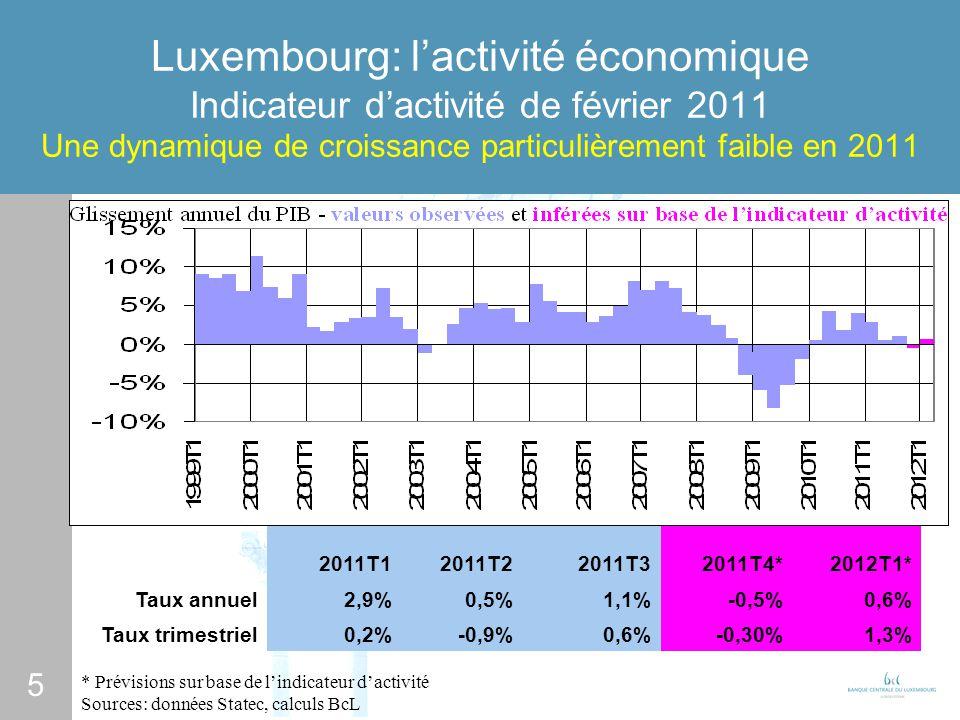 5 Luxembourg: lactivité économique Indicateur dactivité de février 2011 Une dynamique de croissance particulièrement faible en 2011 * Prévisions sur base de lindicateur dactivité Sources: données Statec, calculs BcL 2011T12011T22011T32011T4*2012T1* Taux annuel2,9%0,5%1,1%-0,5%0,6% Taux trimestriel0,2%-0,9%0,6%-0,30%1,3%