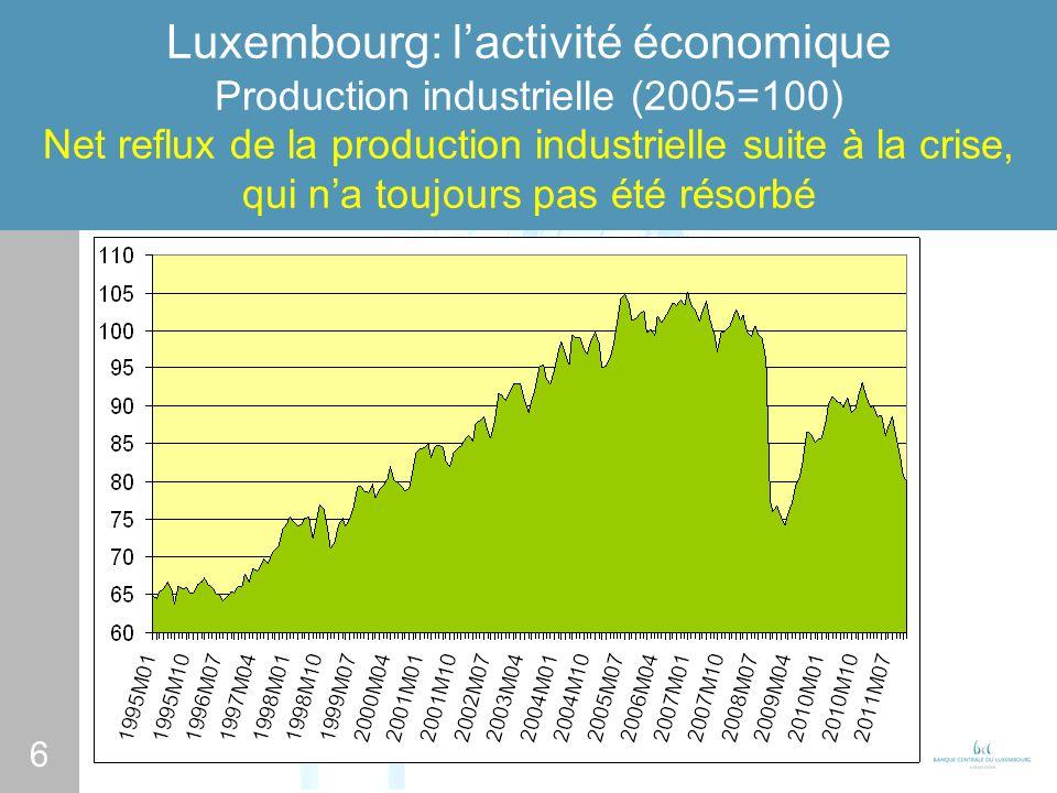 6 Luxembourg: lactivité économique Production industrielle (2005=100) Net reflux de la production industrielle suite à la crise, qui na toujours pas é