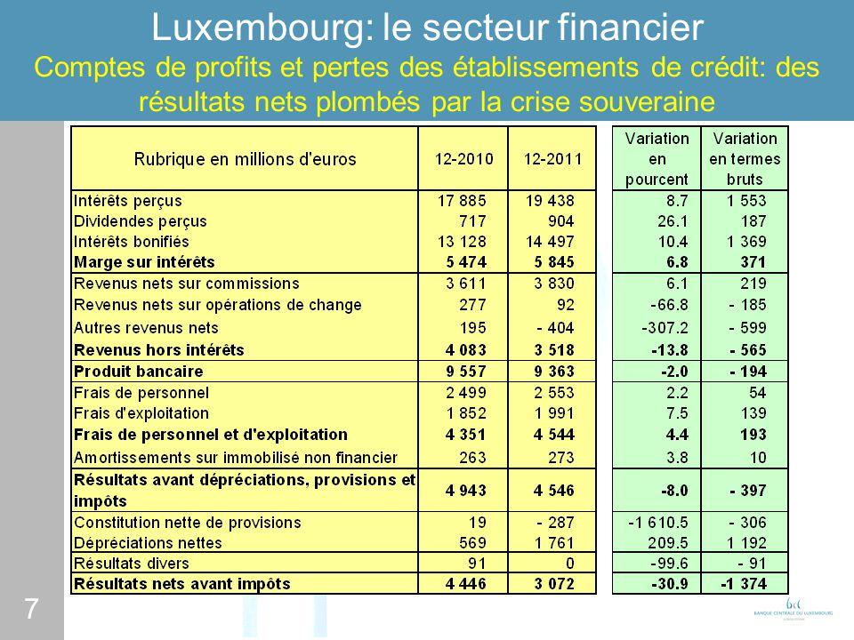 7 Luxembourg: le secteur financier Comptes de profits et pertes des établissements de crédit: des résultats nets plombés par la crise souveraine