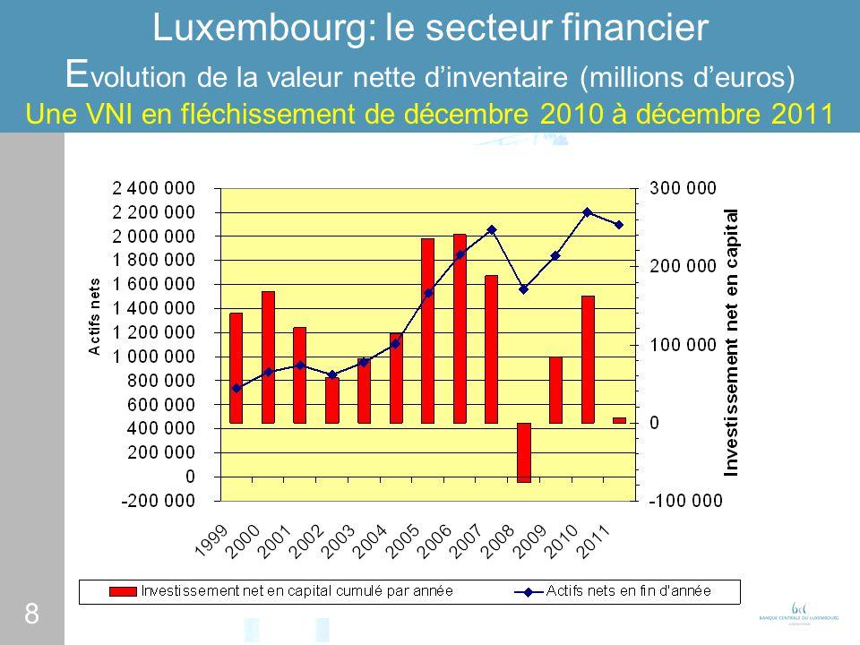 8 Luxembourg: le secteur financier E volution de la valeur nette dinventaire (millions deuros) Une VNI en fléchissement de décembre 2010 à décembre 2011