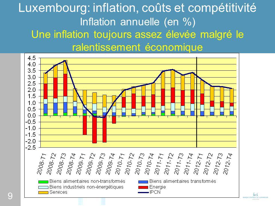 9 Luxembourg: inflation, coûts et compétitivité Inflation annuelle (en %) Une inflation toujours assez élevée malgré le ralentissement économique
