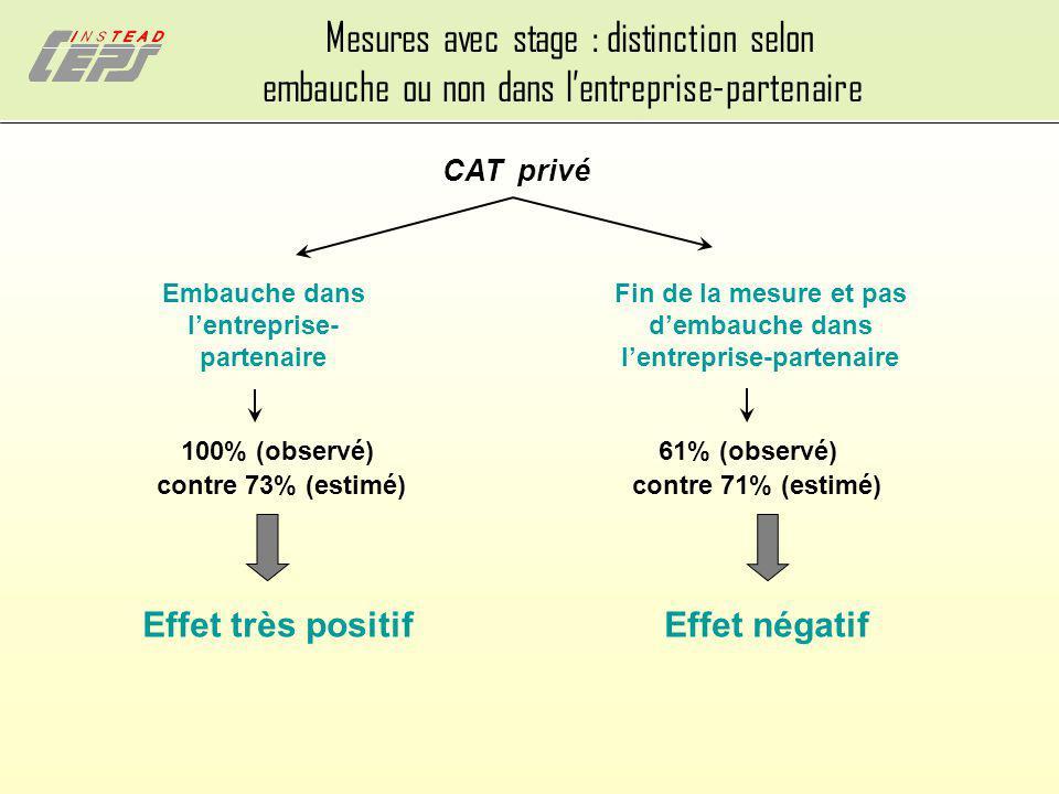 Mesures avec stage : distinction selon embauche ou non dans lentreprise-partenaire CAT privé Embauche dans lentreprise- partenaire Fin de la mesure et