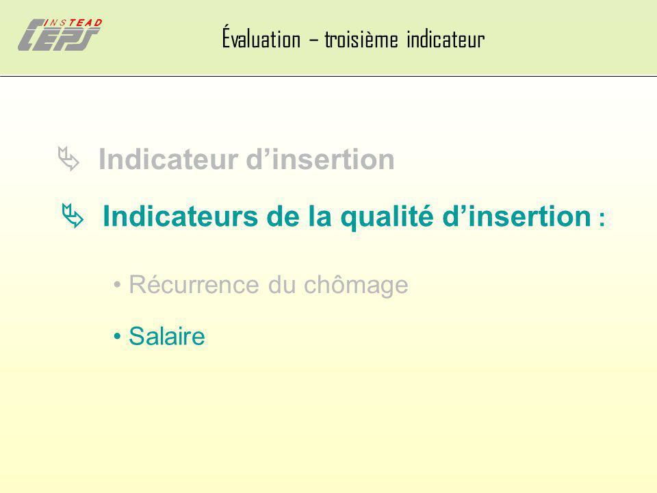 Évaluation – troisième indicateur Indicateur dinsertion Indicateurs de la qualité dinsertion : Récurrence du chômage Salaire