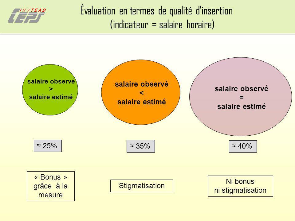 Évaluation en termes de qualité dinsertion (indicateur = salaire horaire) salaire observé < salaire estimé salaire observé > salaire estimé Stigmatisa