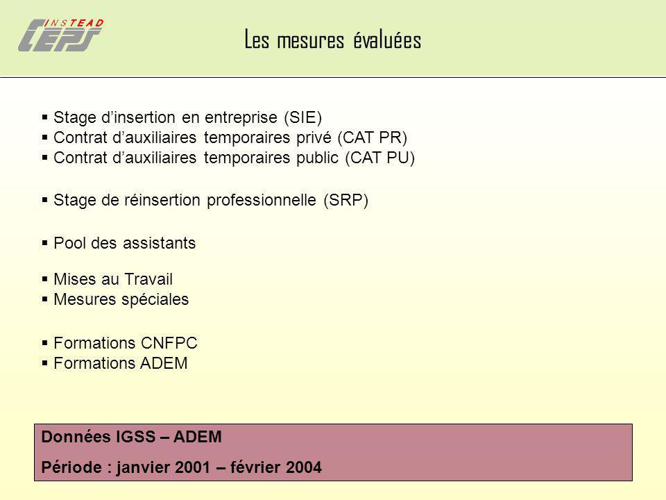 Les mesures évaluées Données IGSS – ADEM Période : janvier 2001 – février 2004 Stage dinsertion en entreprise (SIE) Contrat dauxiliaires temporaires p