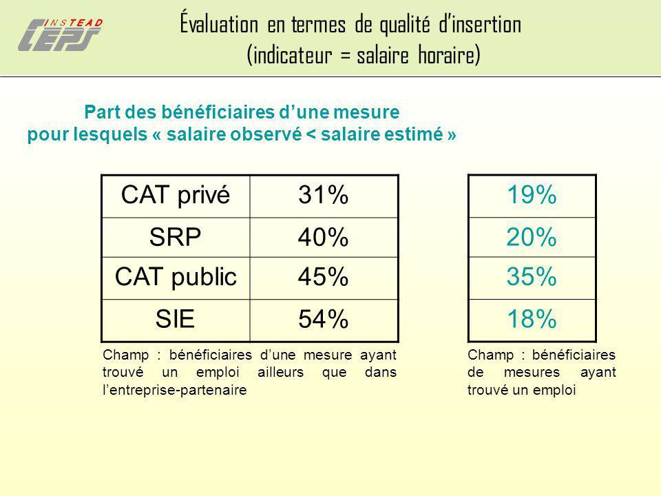 Évaluation en termes de qualité dinsertion (indicateur = salaire horaire) Part des bénéficiaires dune mesure pour lesquels « salaire observé < salaire