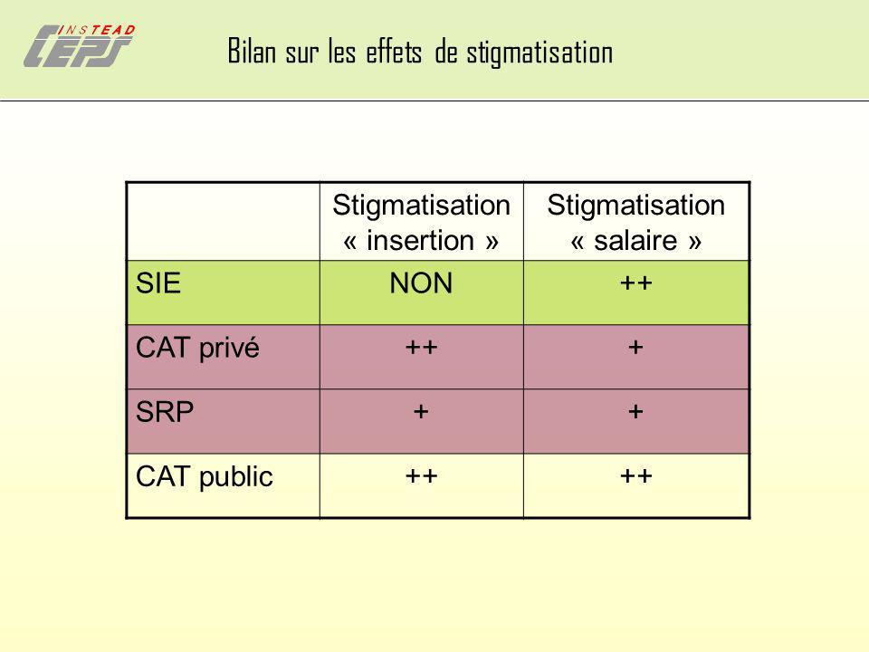 Bilan sur les effets de stigmatisation Stigmatisation « insertion » Stigmatisation « salaire » SIENON++ CAT privé+++ SRP++ CAT public++