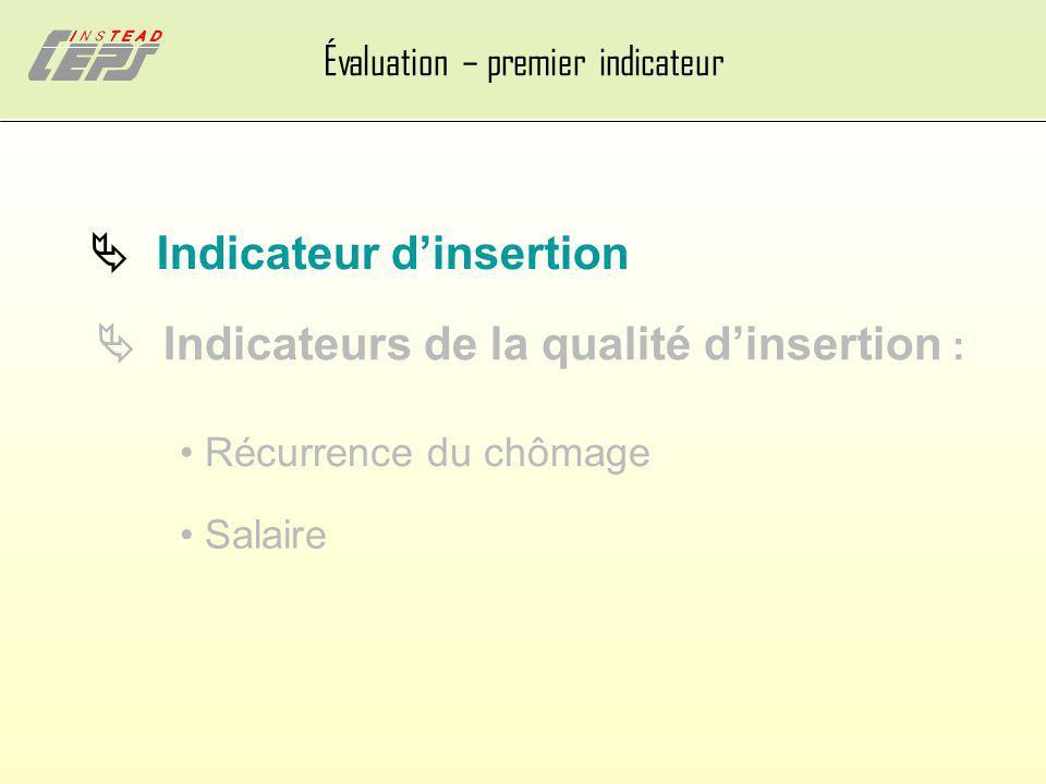 Évaluation – premier indicateur Indicateur dinsertion Indicateurs de la qualité dinsertion : Récurrence du chômage Salaire
