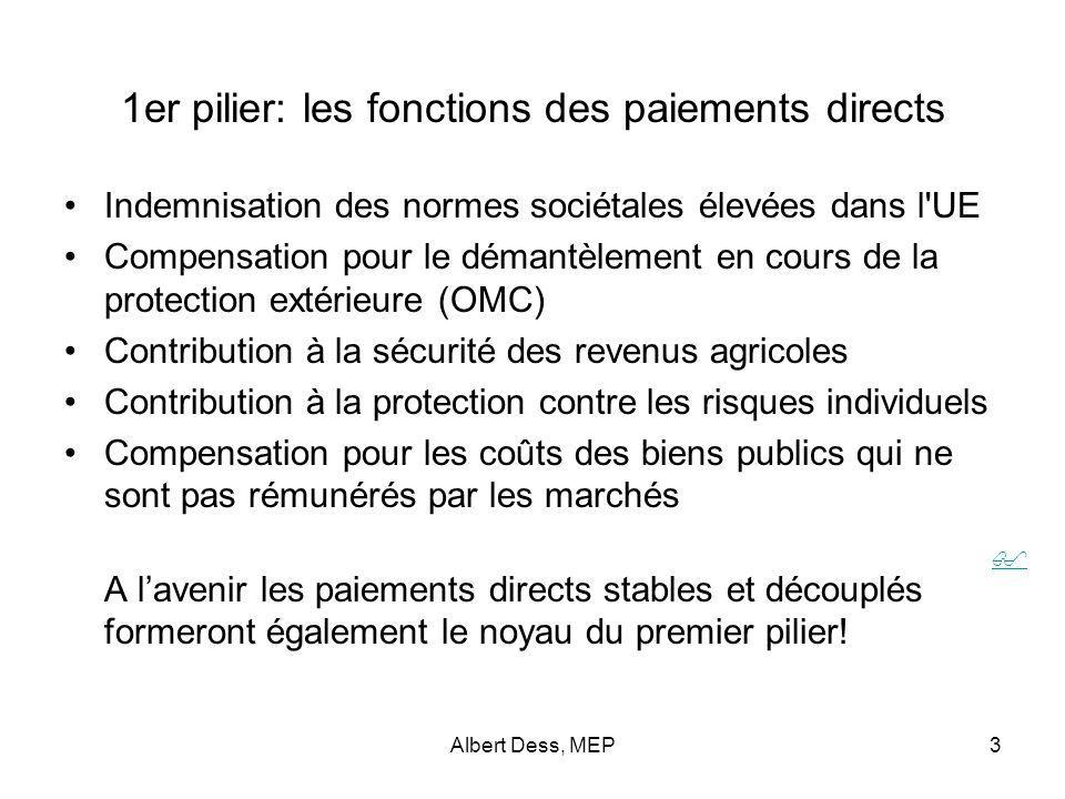 Albert Dess, MEP14 Soutien 1 er / 2ème pilier – Niveau estimé 2013 État membre Soutien par ha de surface agricole Surface agricole 2007 (1000 ha) 1er pilier /ha surf.