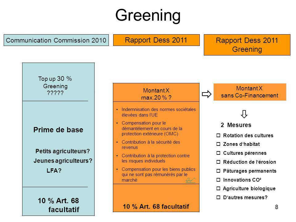 Albert Dess, MdEP8 Greening 10 % Art. 68 facultatif Rapport Dess 2011 Montant X max.20 % .