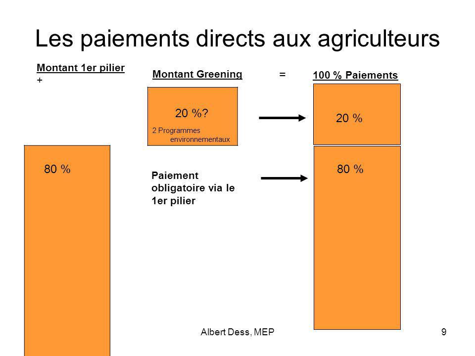 Albert Dess, MEP10 Sanctions pour non-participation Approche de la Commission?Rapport Dess 2011 30 % x 3.